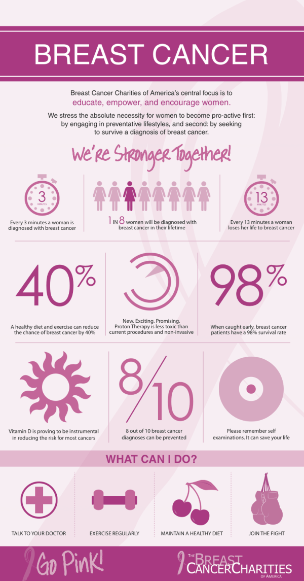 breast cancer facts godmother breast cancer awareness month 30479
